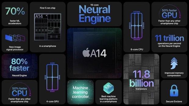 iPhone 12 vừa ra mắt có quá nhiều nâng cấp xịn sò, rất hời với tầm giá 799$ - Ảnh 2.